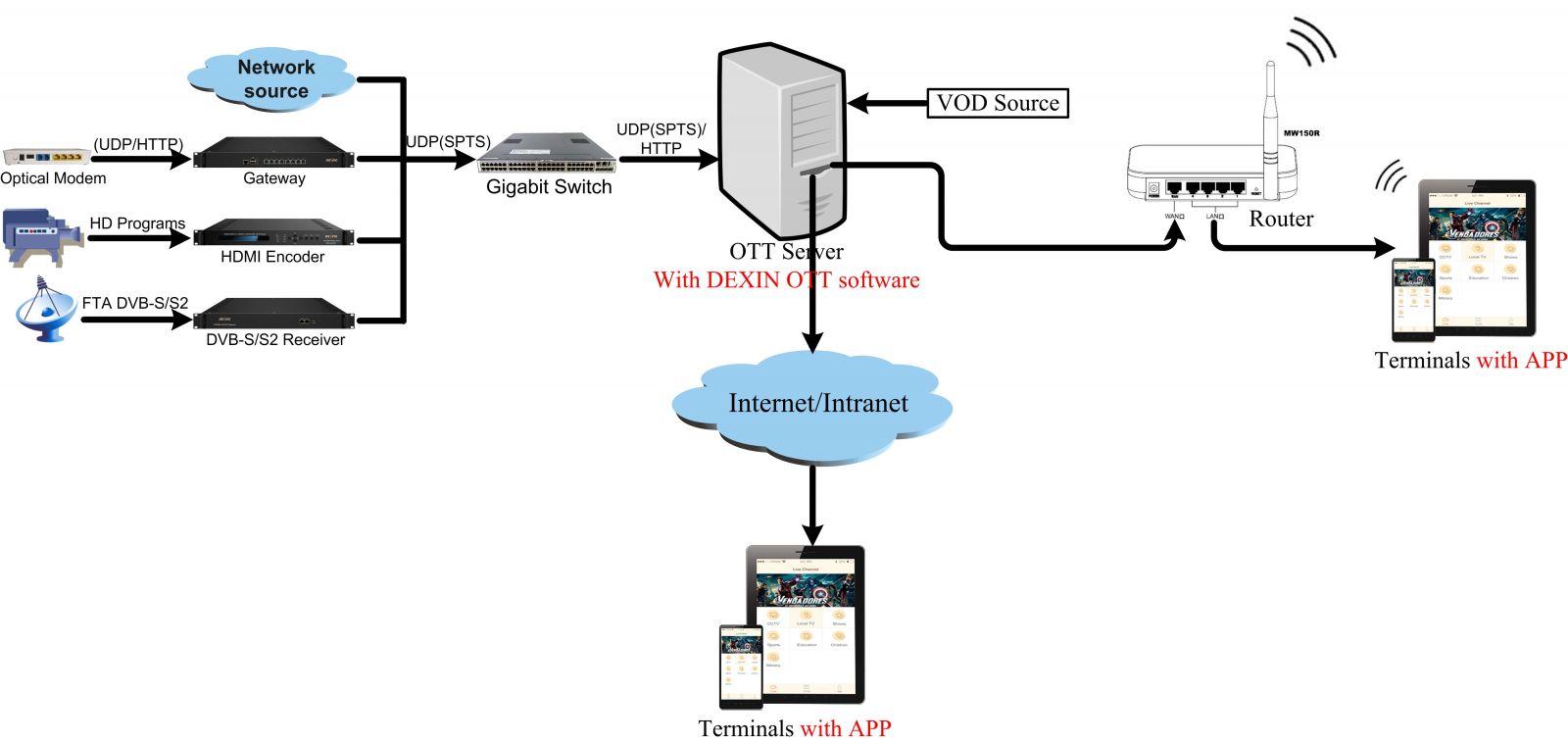 DEXIN IPTV OTT_solution_DEXIN DIGITAL TECHNOLOGY CORP  LTD