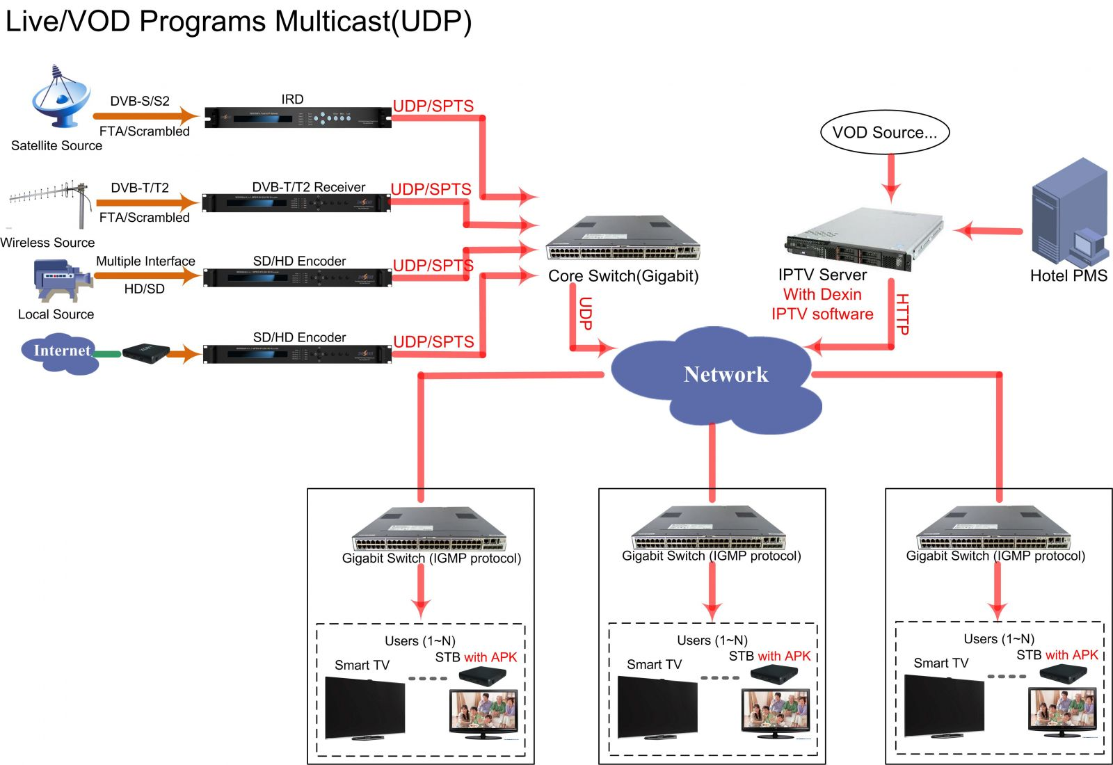 Dexin Iptv Hd Stb Digital Technology Corp Ltd Wiring Diagram Advantages
