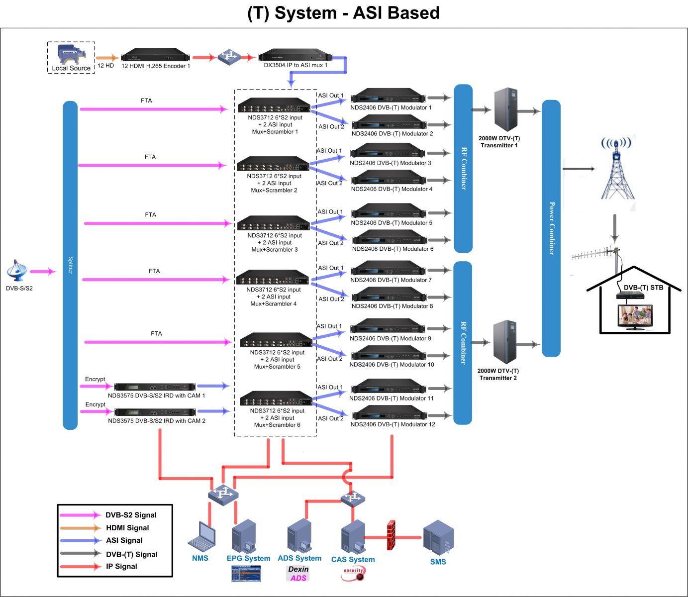 80 Programs Headend DVB-(T) Total Solution ASI